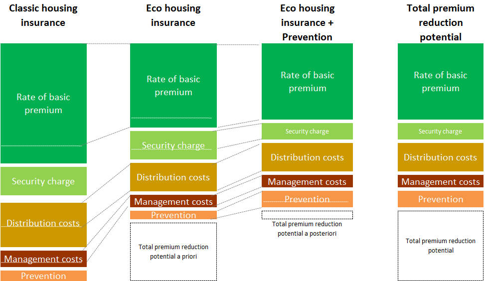 housing-insurance
